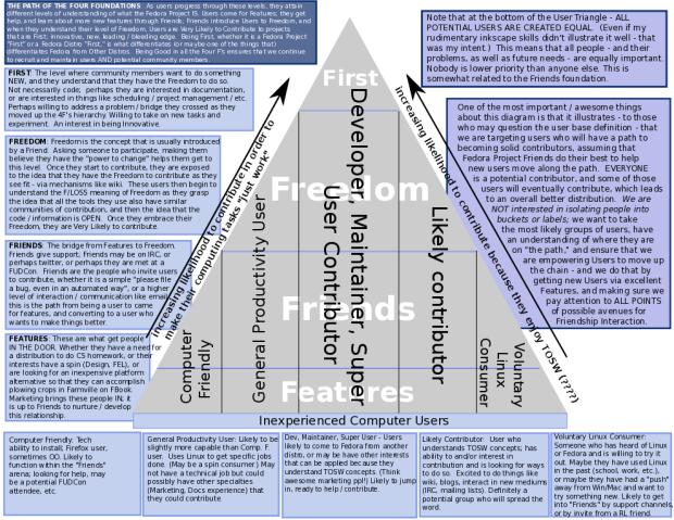 Robyn's User Triangle Draft